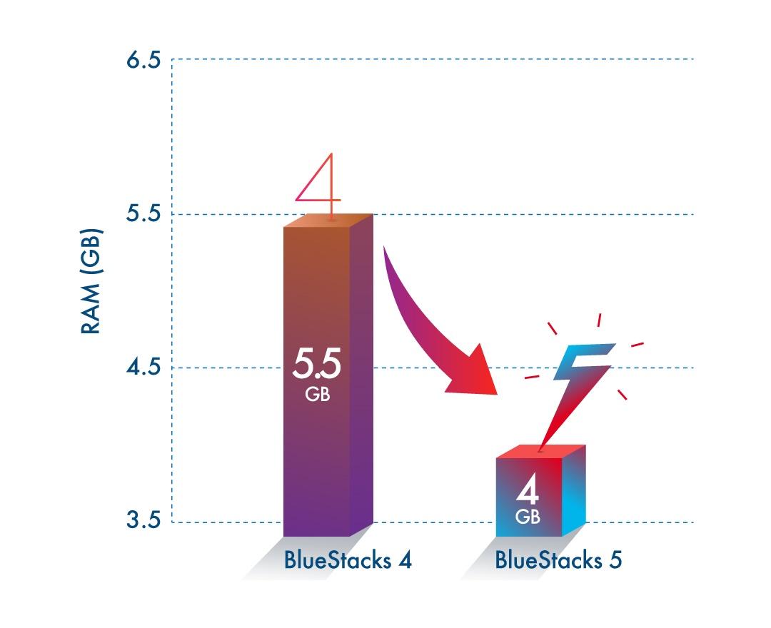 BlueStacks 5 Lighter, Faster - Play Games on Low-Spec PCs